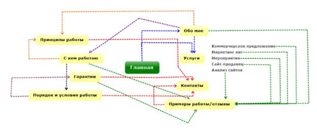 Продающий маршрут сайта Юлии Галынской