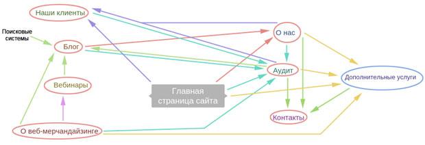 Продающий маршрут клиента на сайте веб-мерчандайзинг